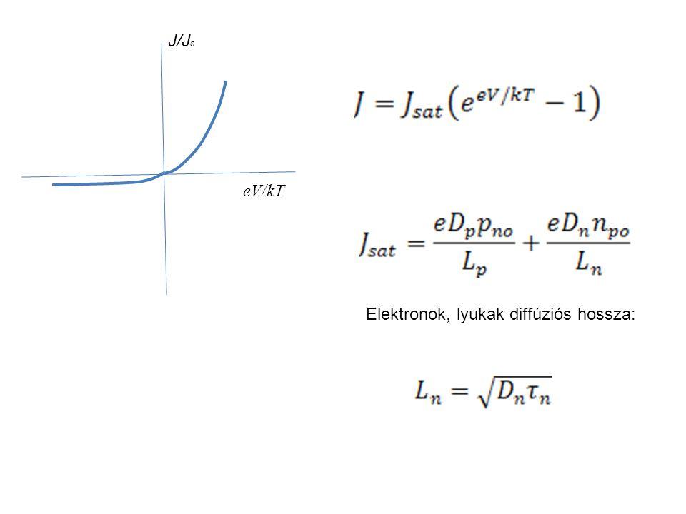 J/Js eV/kT Elektronok, lyukak diffúziós hossza: