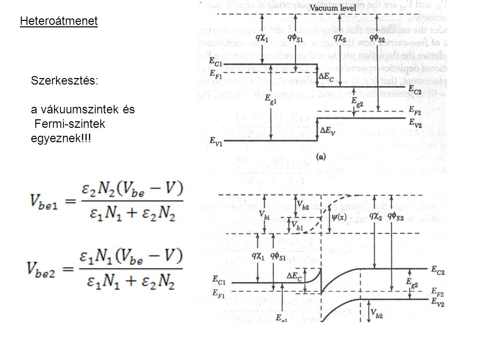 Heteroátmenet Szerkesztés: a vákuumszintek és Fermi-szintek egyeznek!!!