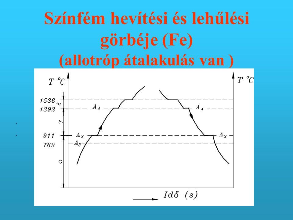 Színfém hevítési és lehűlési görbéje (Fe) (allotróp átalakulás van )