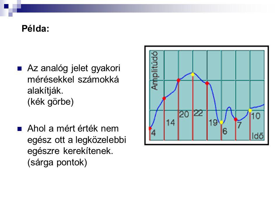 Példa: Az analóg jelet gyakori mérésekkel számokká alakítják. (kék görbe)