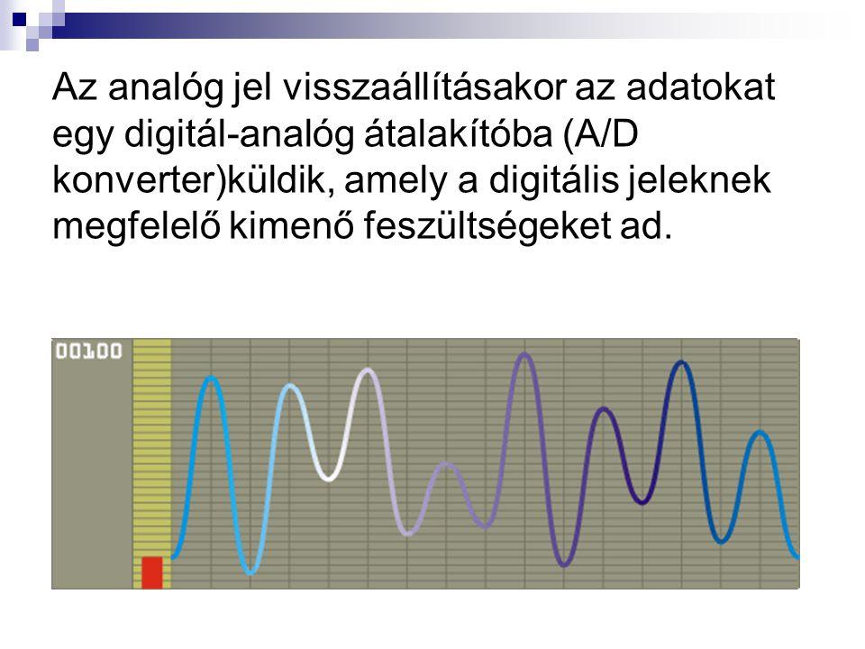 Az analóg jel visszaállításakor az adatokat egy digitál-analóg átalakítóba (A/D konverter)küldik, amely a digitális jeleknek megfelelő kimenő feszültségeket ad.