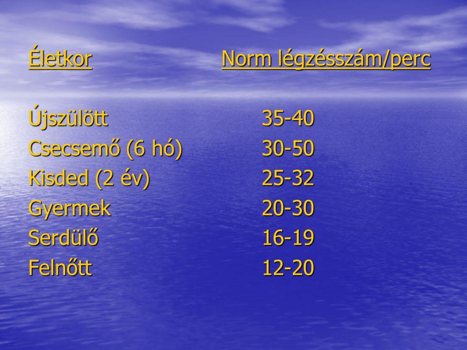 Életkor Norm légzésszám/perc
