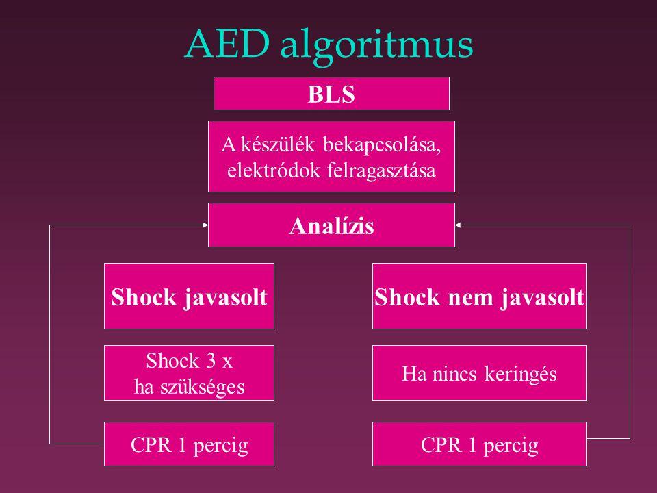 AED algoritmus BLS Analízis Shock javasolt Shock nem javasolt