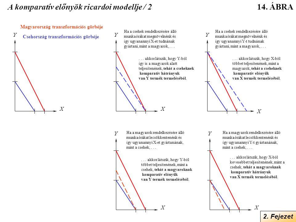 A komparatív előnyök ricardoi modellje / 2
