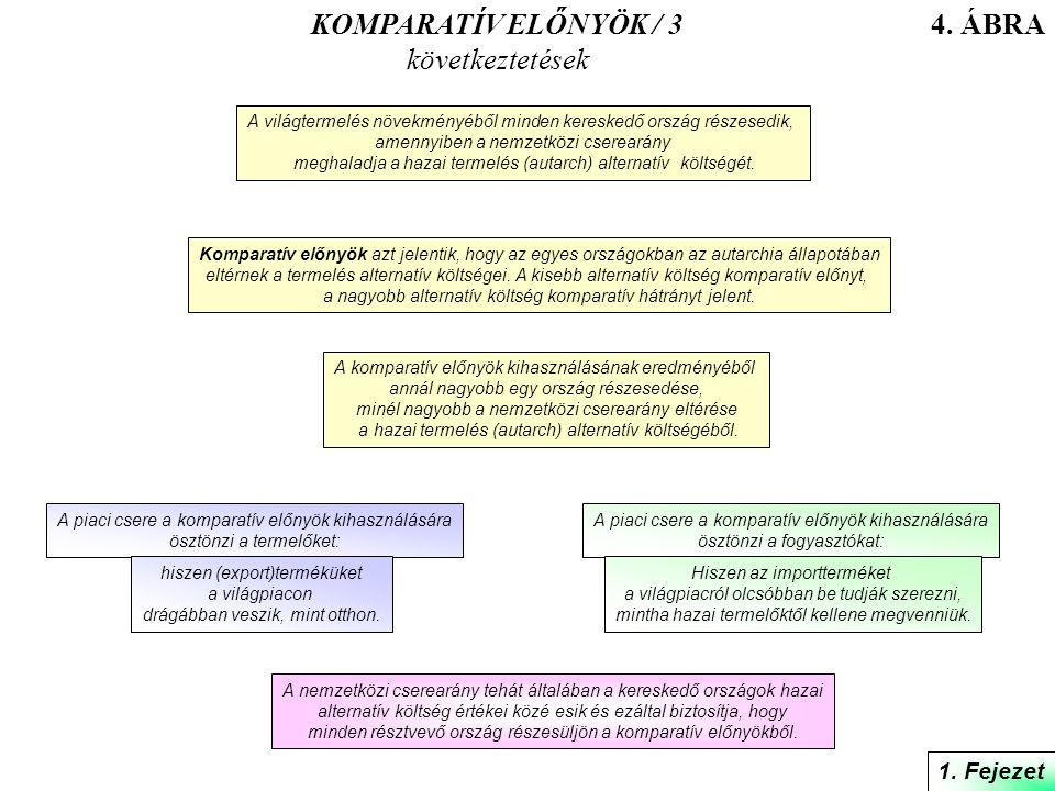 KOMPARATÍV ELŐNYÖK / 3 következtetések 4. ÁBRA 1. Fejezet 1. Fejezet