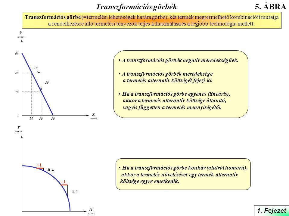 Transzformációs görbék