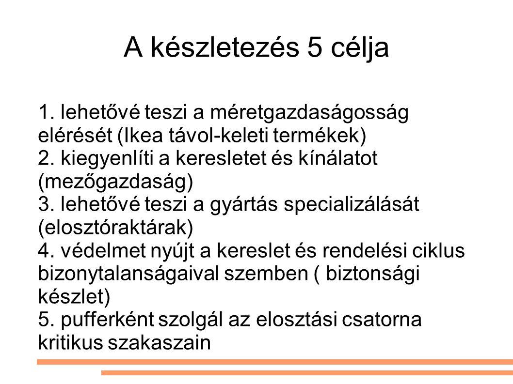 A készletezés 5 célja 1. lehetővé teszi a méretgazdaságosság elérését (Ikea távol-keleti termékek)