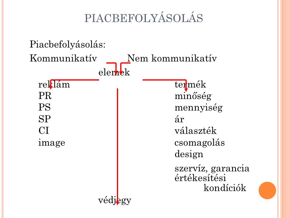 PIACBEFOLYÁSOLÁS