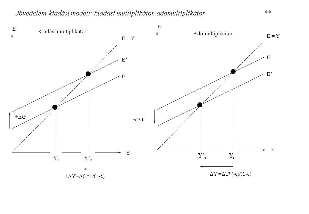 Jövedelem-kiadási modell: kiadási multiplikátor, adómultiplikátor