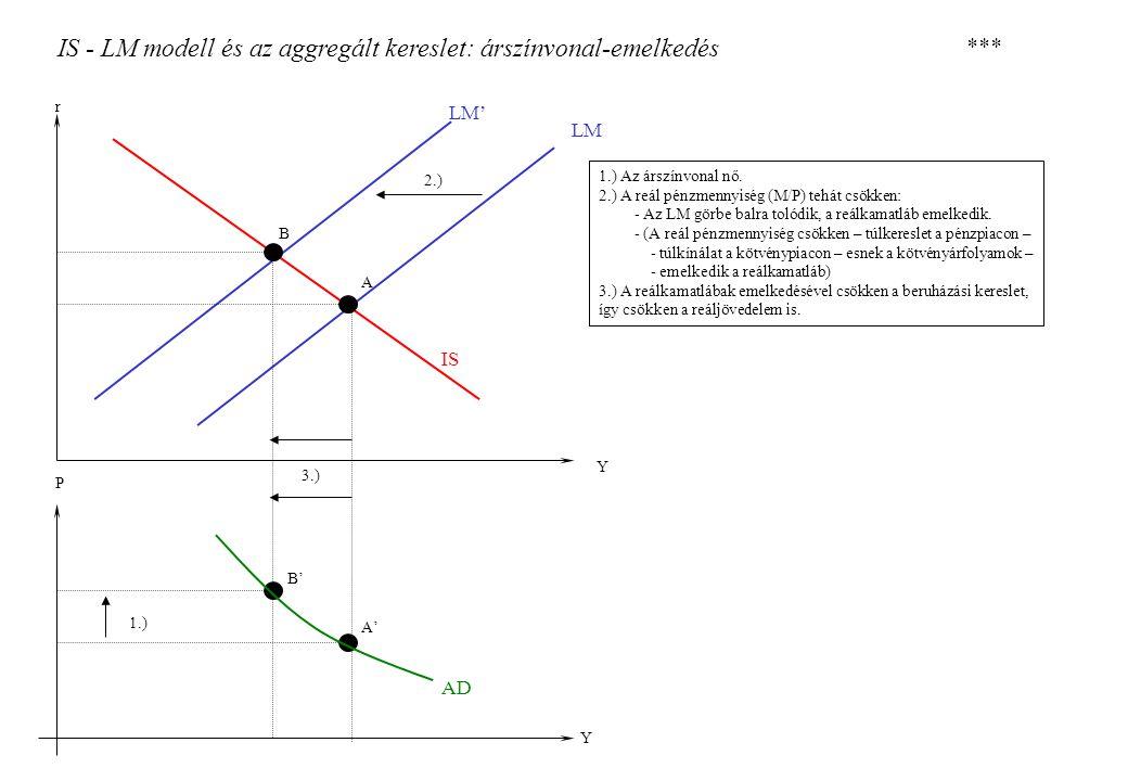 IS - LM modell és az aggregált kereslet: árszínvonal-emelkedés