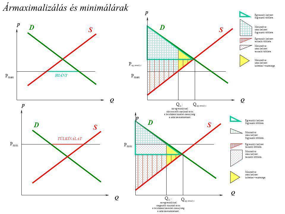 Ármaximalizálás és minimálárak