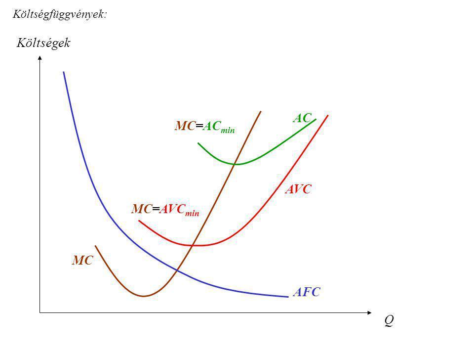 Költségfüggvények: Költségek AC MC=ACmin AVC MC=AVCmin MC AFC Q
