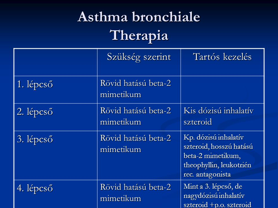 Asthma bronchiale Therapia