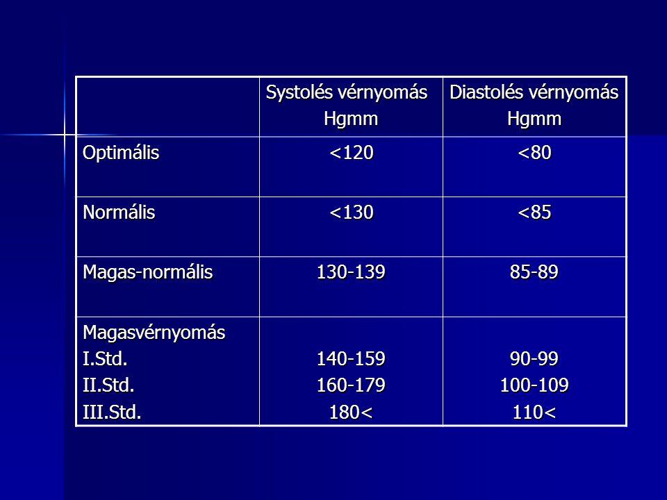 Systolés vérnyomás Hgmm. Diastolés vérnyomás. Optimális. <120. <80. Normális. <130. <85. Magas-normális.