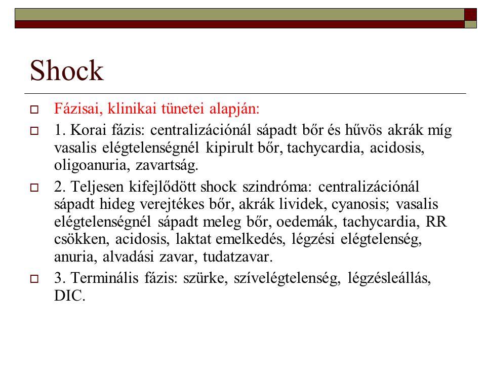 Shock Fázisai, klinikai tünetei alapján: