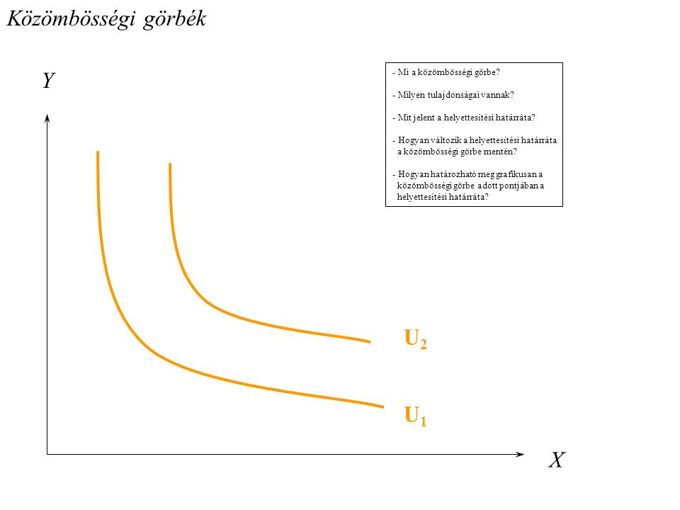Közömbösségi görbék Y U2 U1 X - Mi a közömbösségi görbe