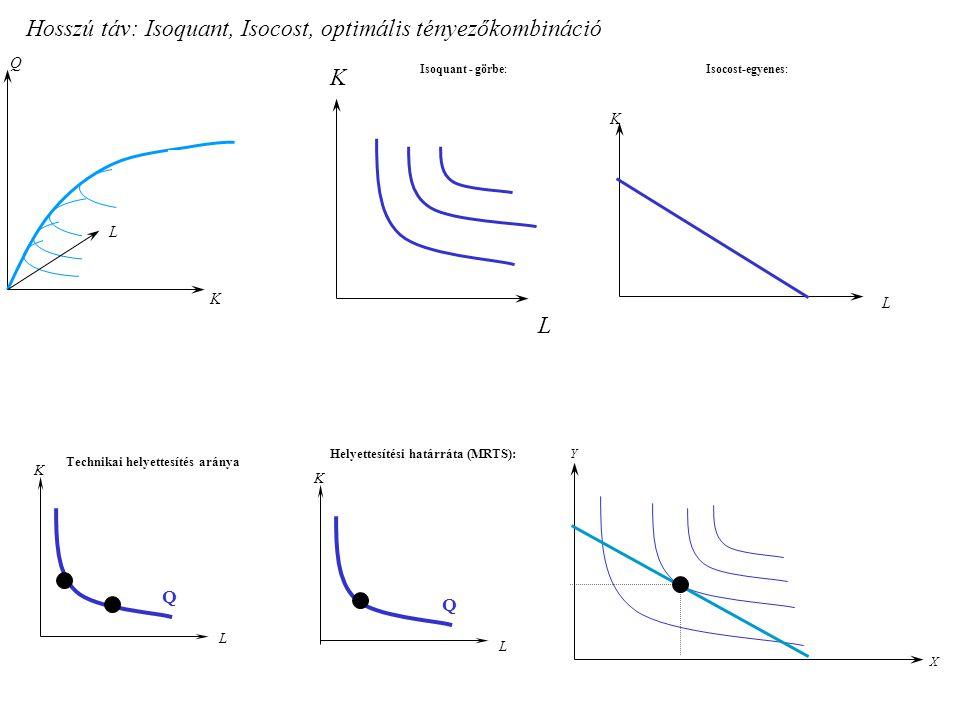 Hosszú táv: Isoquant, Isocost, optimális tényezőkombináció