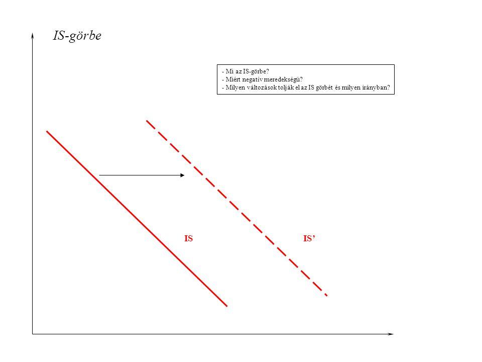 IS-görbe IS IS' - Mi az IS-görbe - Miért negatív meredekségű