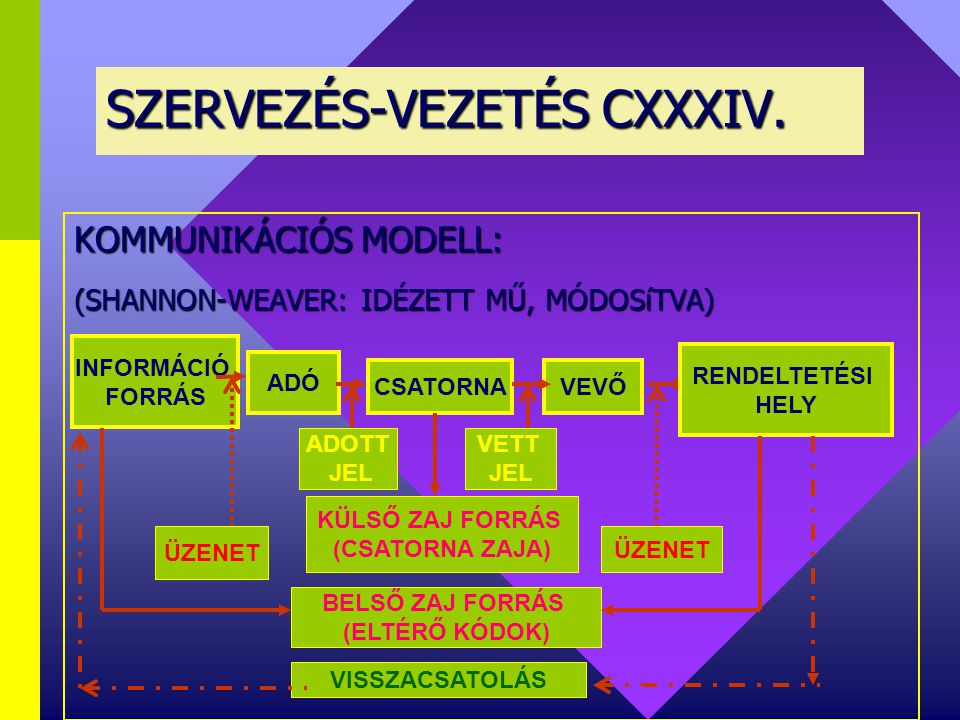 SZERVEZÉS-VEZETÉS CXXXIV.