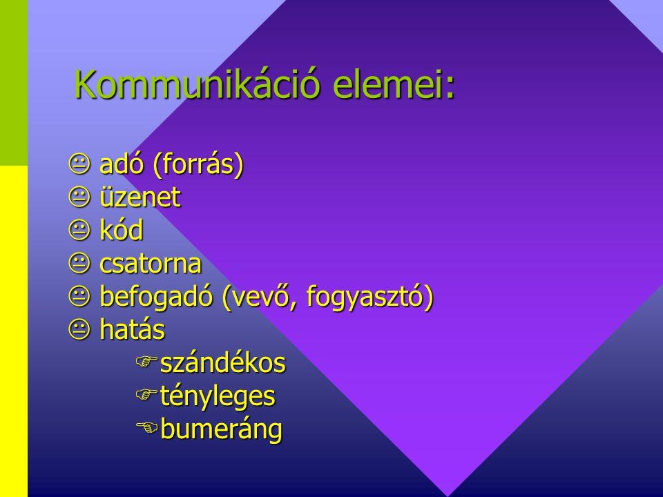 Kommunikáció elemei:  adó (forrás)  üzenet  kód  csatorna
