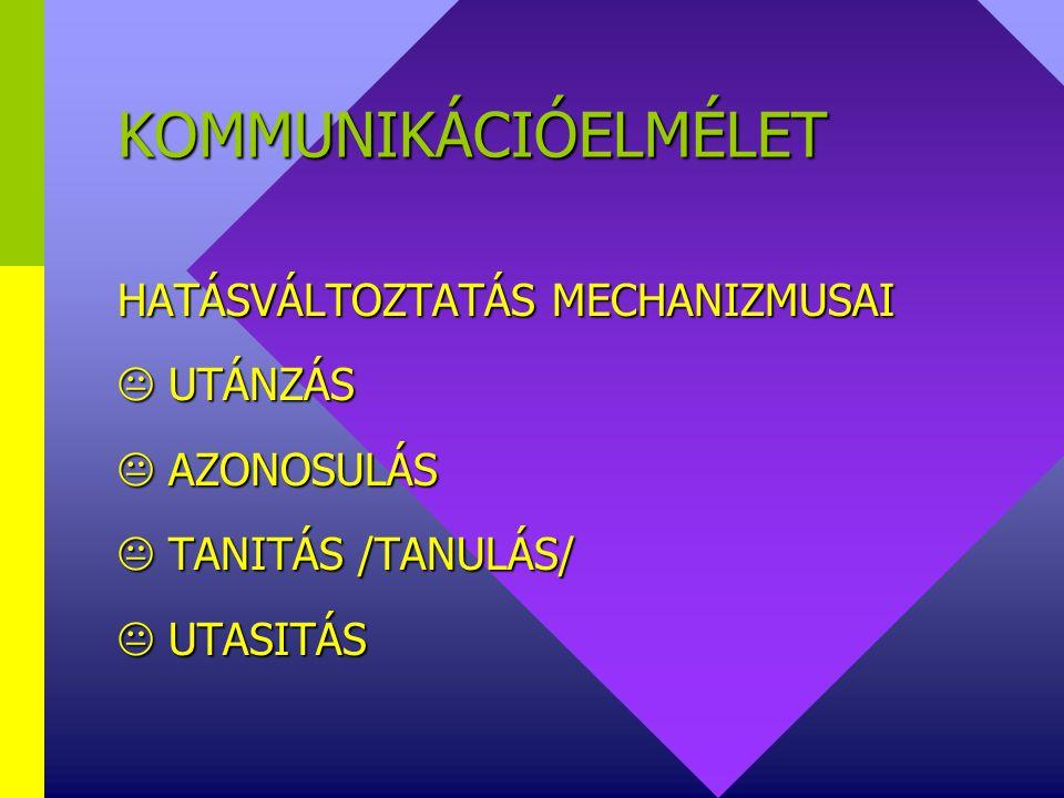 KOMMUNIKÁCIÓELMÉLET HATÁSVÁLTOZTATÁS MECHANIZMUSAI  UTÁNZÁS  AZONOSULÁS  TANITÁS /TANULÁS/  UTASITÁS