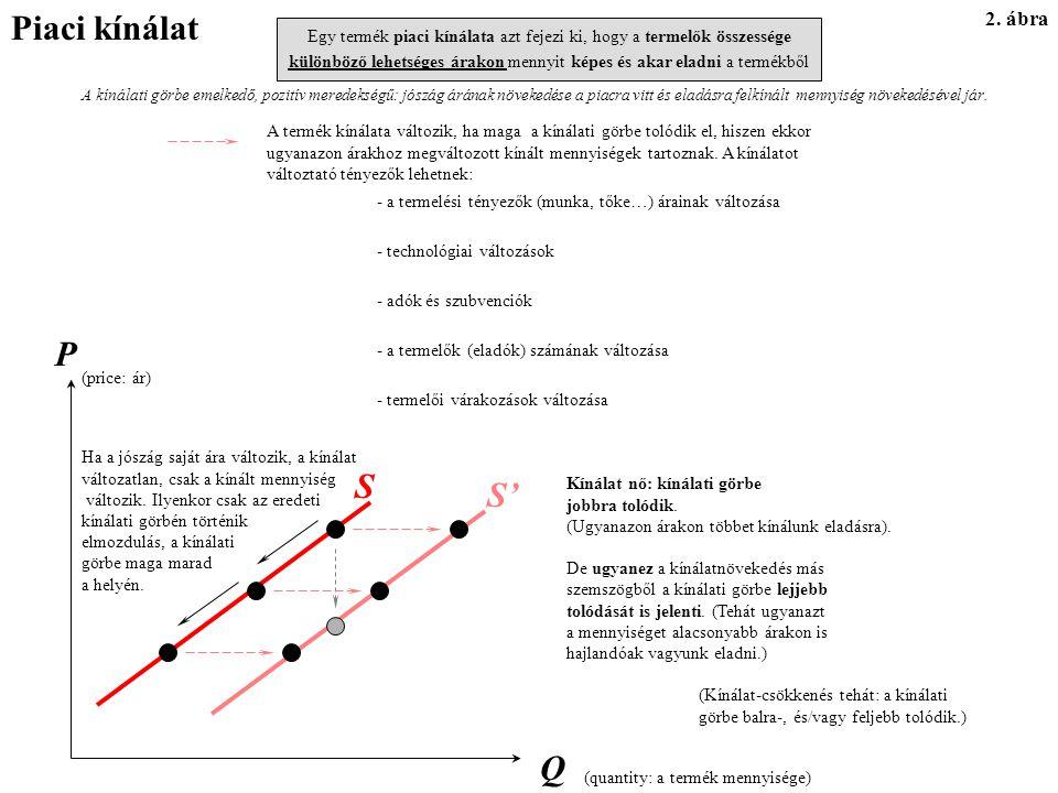Piaci kínálat P S S' Q 2. ábra
