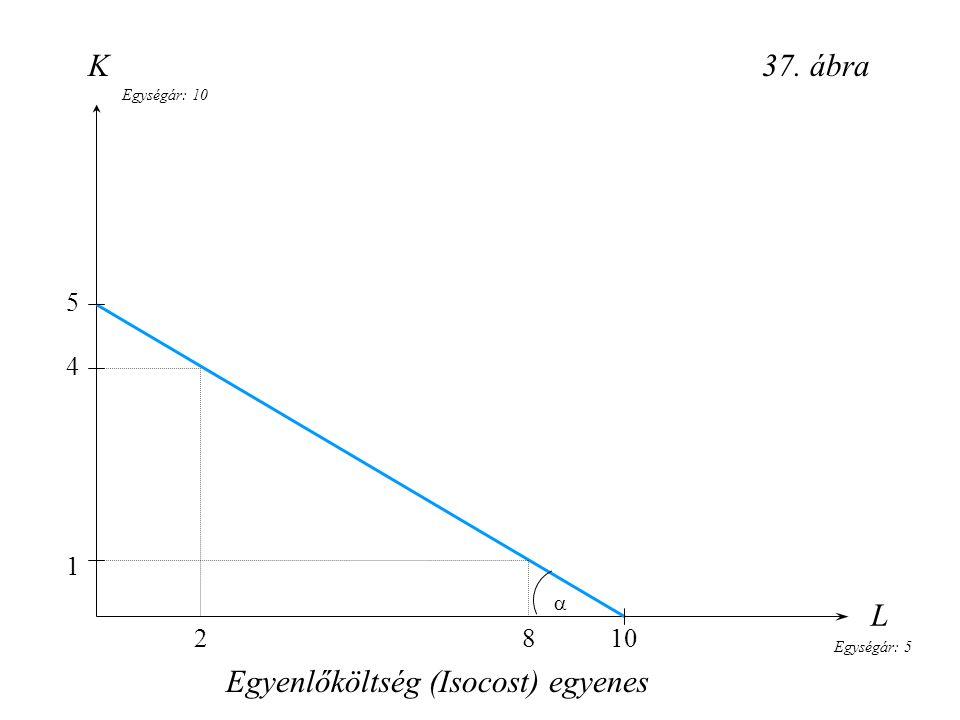 Egyenlőköltség (Isocost) egyenes