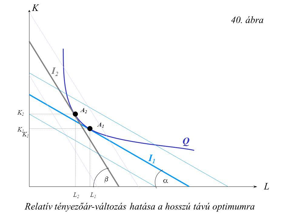 Relatív tényezőár-változás hatása a hosszú távú optimumra