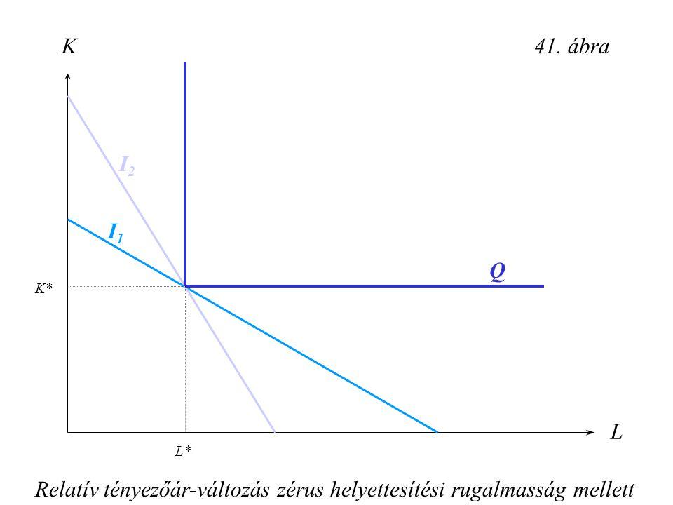Relatív tényezőár-változás zérus helyettesítési rugalmasság mellett