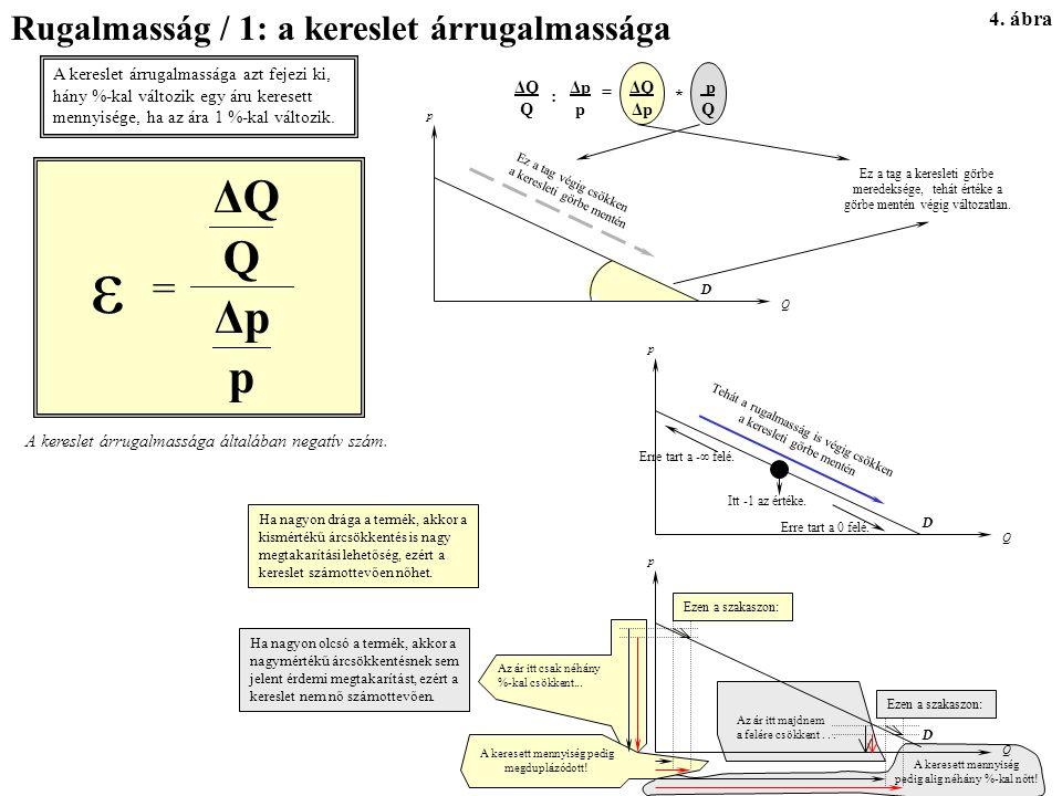 ε Q p ΔQ Δp = Rugalmasság / 1: a kereslet árrugalmassága 4. ábra