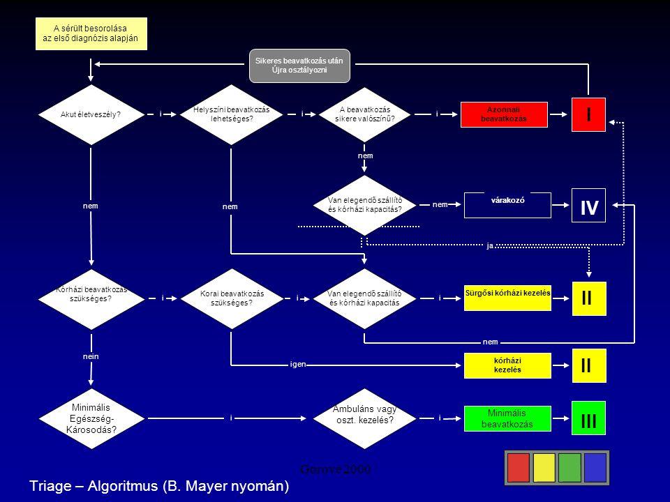 Triage – Algoritmus (B. Mayer nyomán)