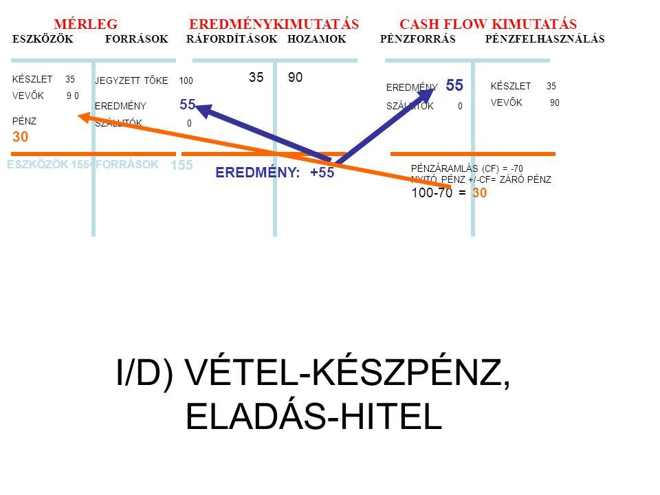 I/D) VÉTEL-KÉSZPÉNZ, ELADÁS-HITEL