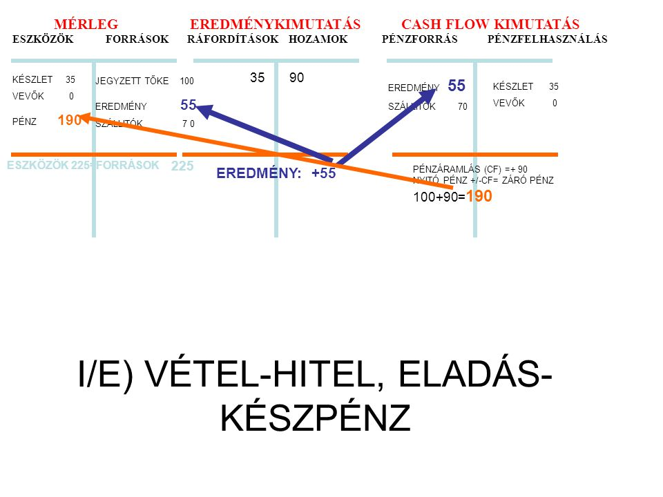 I/E) VÉTEL-HITEL, ELADÁS-KÉSZPÉNZ