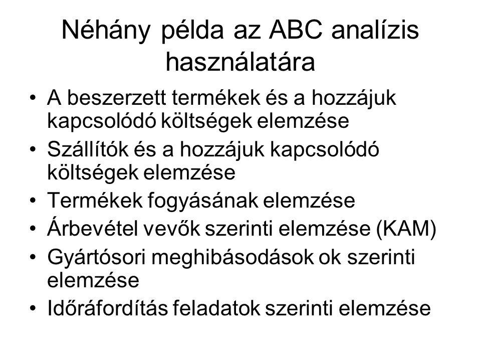 Néhány példa az ABC analízis használatára