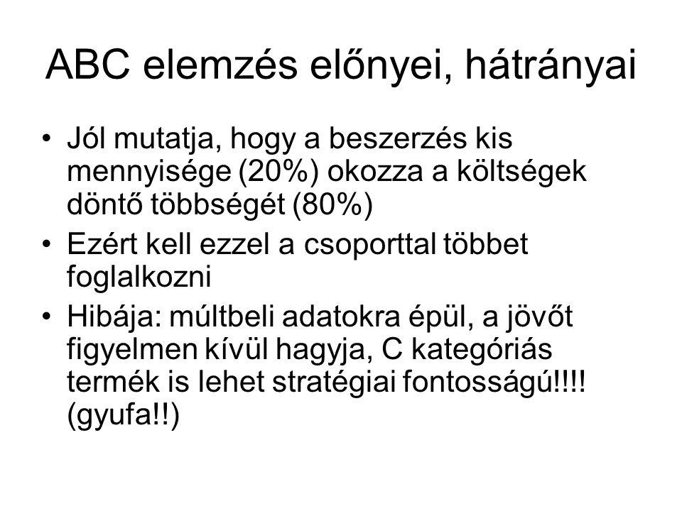 ABC elemzés előnyei, hátrányai