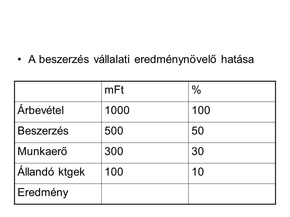 A beszerzés vállalati eredménynövelő hatása mFt % Árbevétel 1000 100