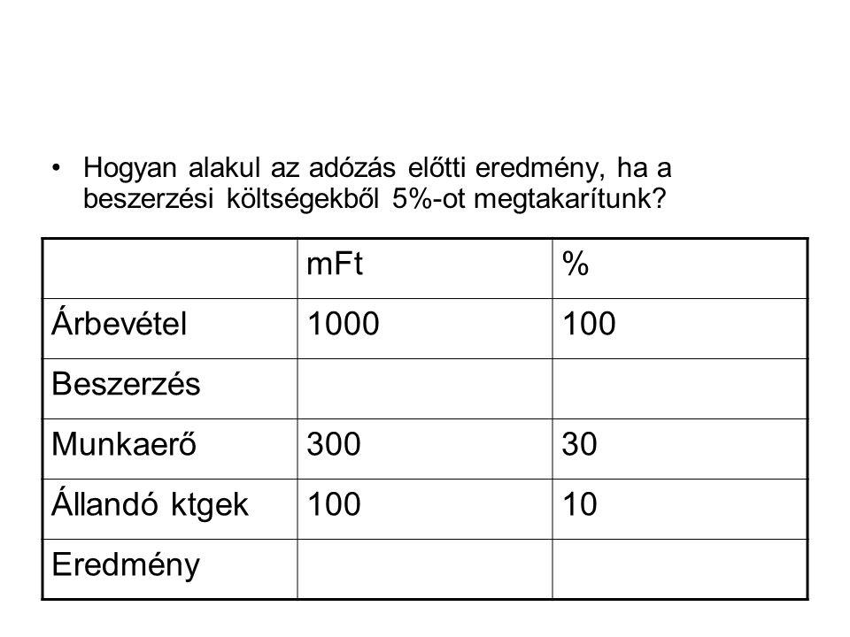 mFt % Árbevétel 1000 100 Beszerzés Munkaerő 300 30 Állandó ktgek 10