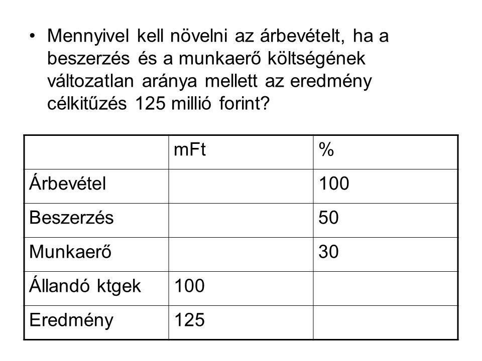 Mennyivel kell növelni az árbevételt, ha a beszerzés és a munkaerő költségének változatlan aránya mellett az eredmény célkitűzés 125 millió forint