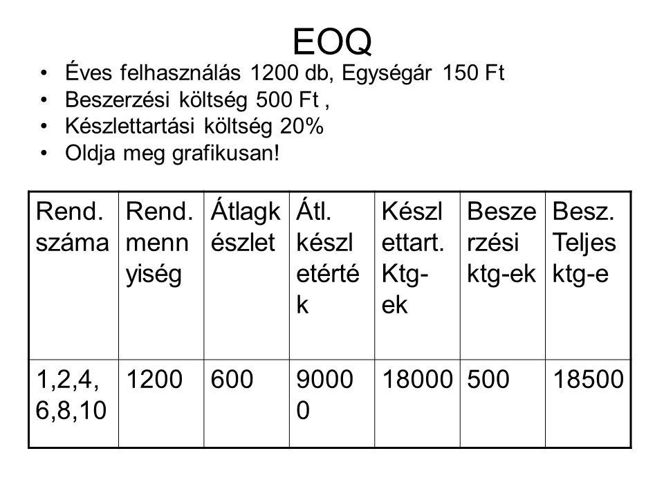 EOQ Rend.száma Rend. mennyiség Átlagkészlet Átl. készletérték