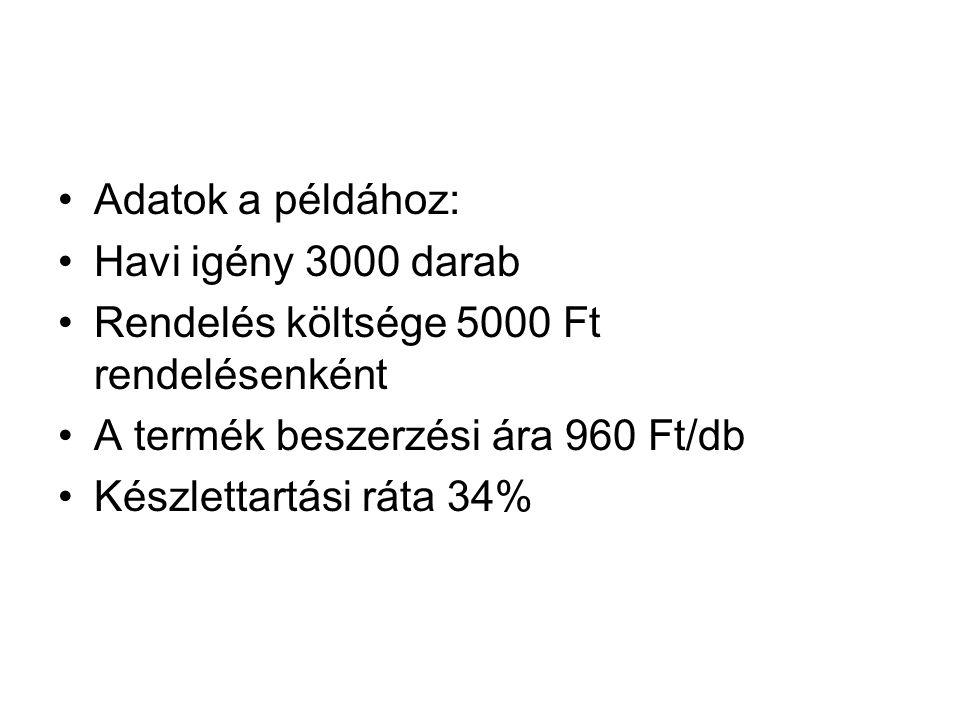 Adatok a példához: Havi igény 3000 darab. Rendelés költsége 5000 Ft rendelésenként. A termék beszerzési ára 960 Ft/db.