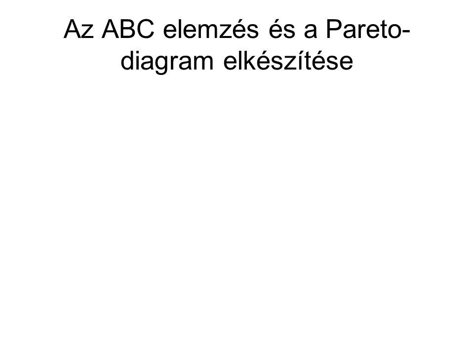 Az ABC elemzés és a Pareto-diagram elkészítése