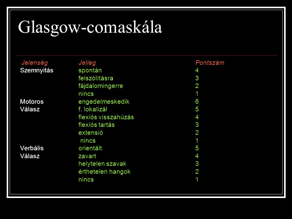 Glasgow-comaskála Szemnyitás spontán 4 felszólításra 3