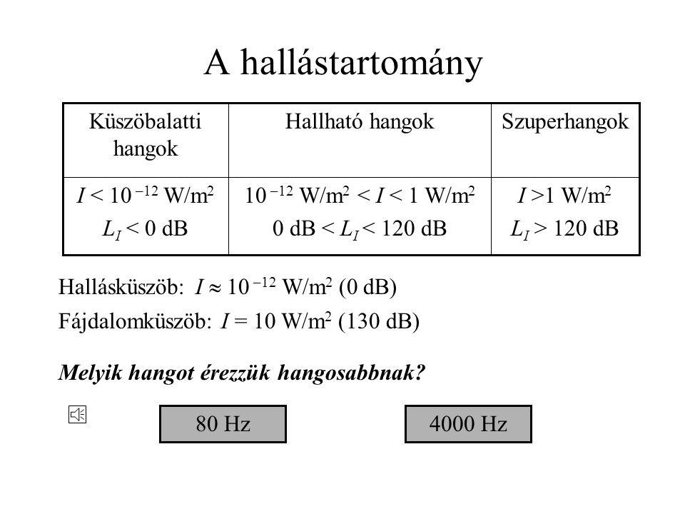 A hallástartomány I >1 W/m2 LI > 120 dB