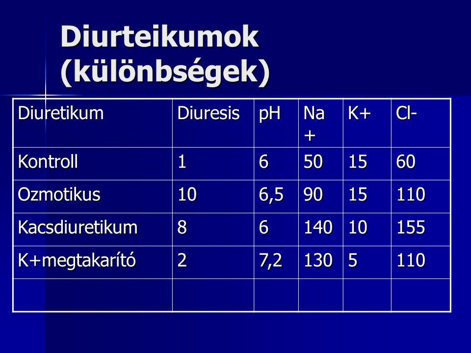 Diurteikumok (különbségek)