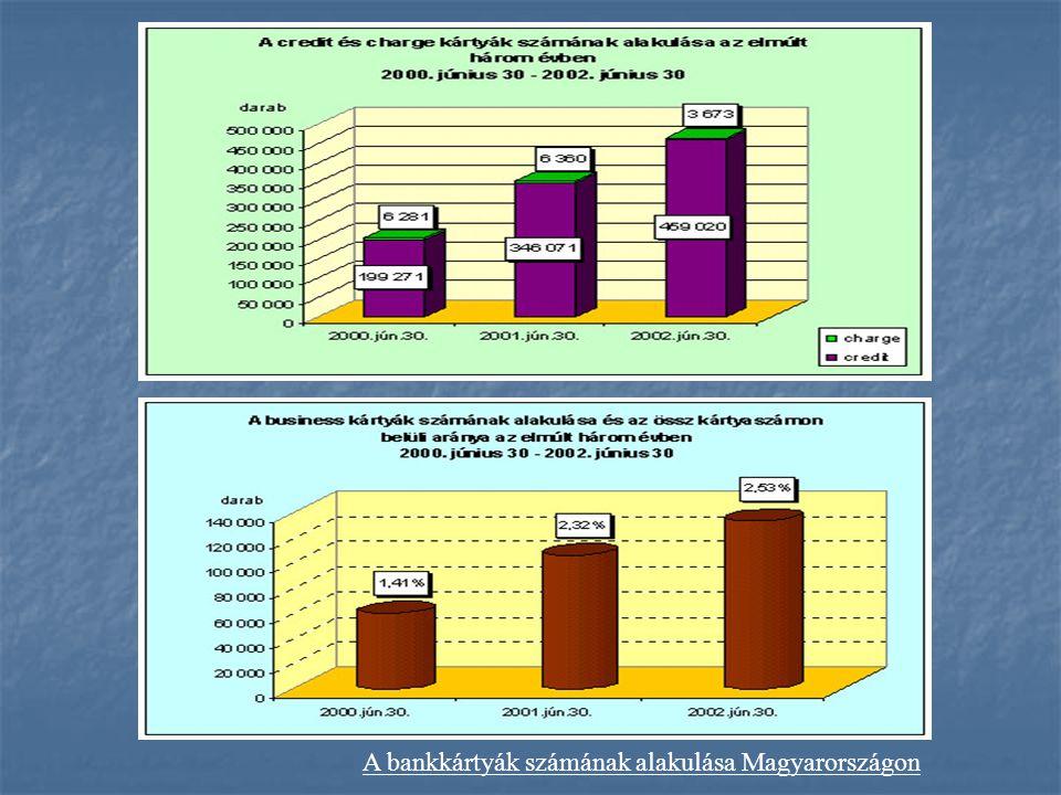 A bankkártyák számának alakulása Magyarországon