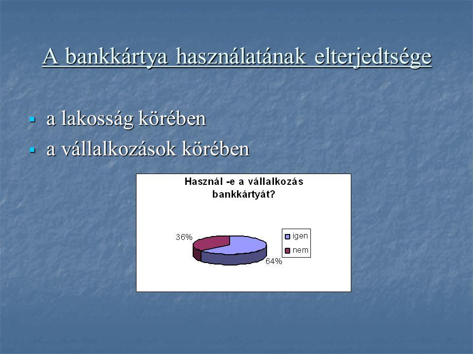 A bankkártya használatának elterjedtsége