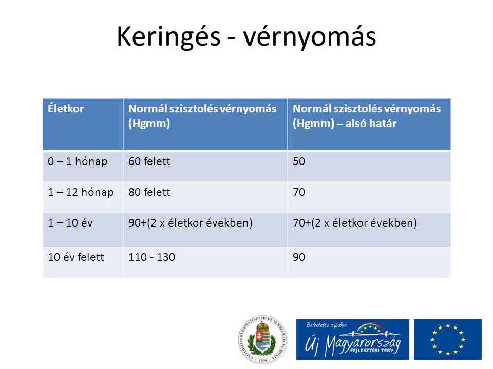 Keringés - vérnyomás Életkor Normál szisztolés vérnyomás (Hgmm)