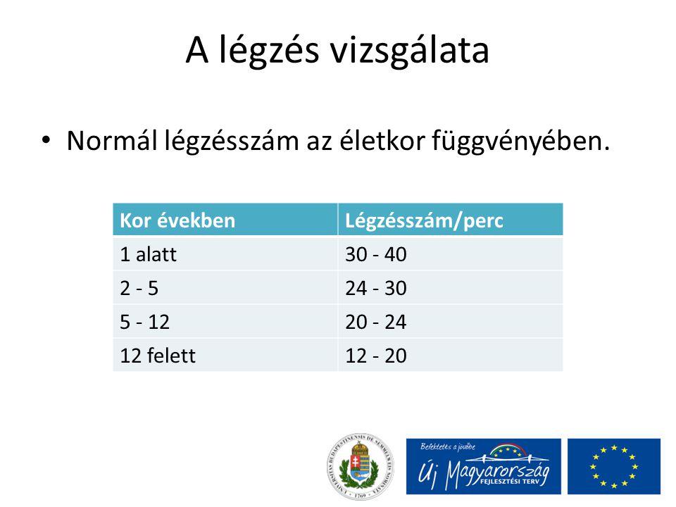 A légzés vizsgálata Normál légzésszám az életkor függvényében.