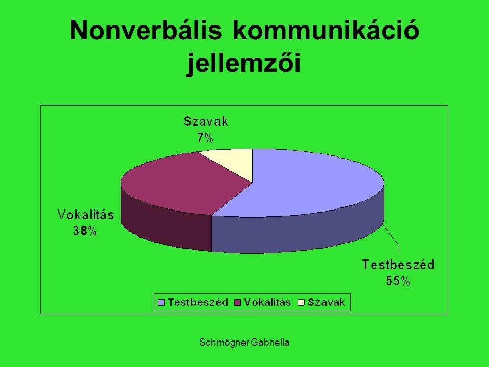 Nonverbális kommunikáció jellemzői