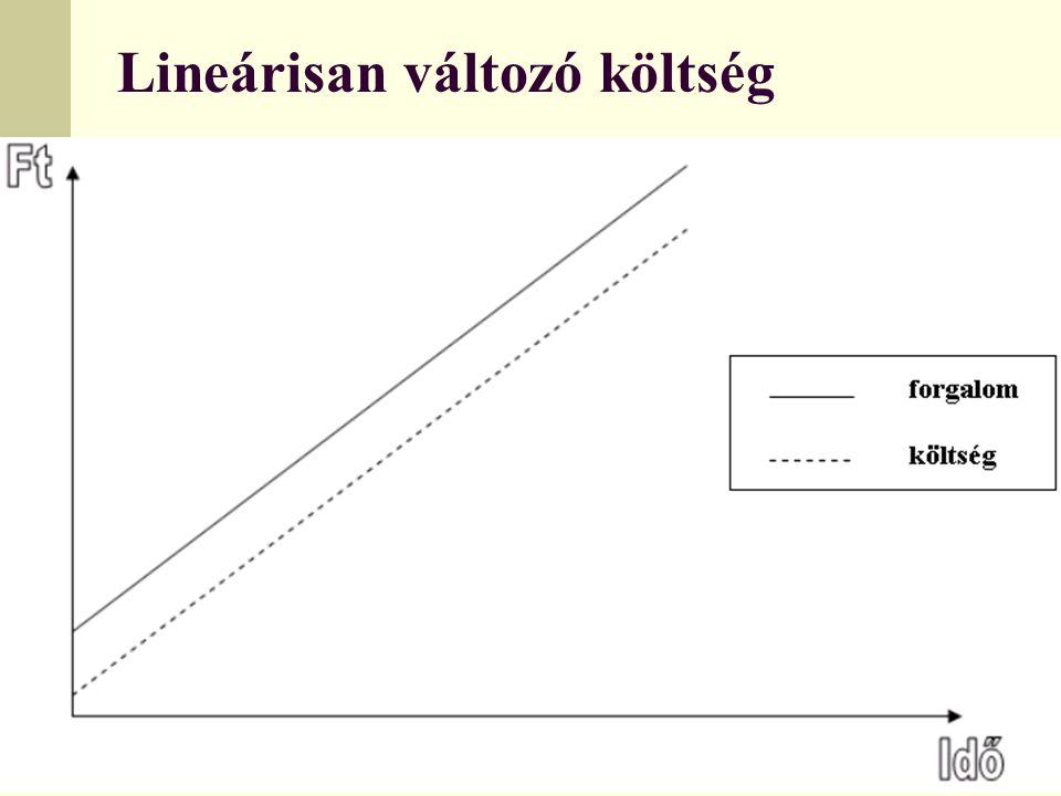 Lineárisan változó költség